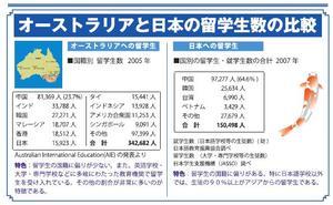 %E3%82%AA%E3%83%BC%E3%82%B9%E3%83%88%E3%83%A9%E3%83%AA%E3%82%A2%E3%81%A8%E6%97%A5%E6%9C%AC%E3%81%AE%E7%95%99%E5%AD%A6%E7%94%9F%E6%95%B0.JPG